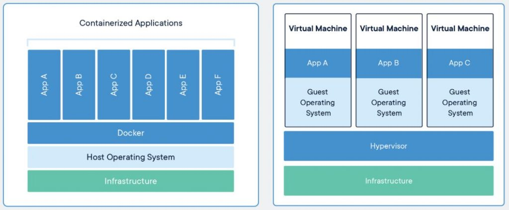 containerized applications and applications on virtual machines